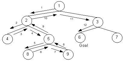 contoh gambar teknik depth first