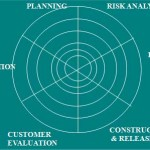 Tutorial Rekayasa Perangkat Lunak (RPL)