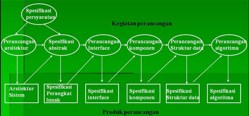 gambar model umum proses perancangan