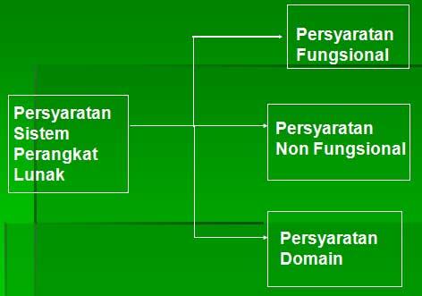gambar spesifikasi rancangan sistem
