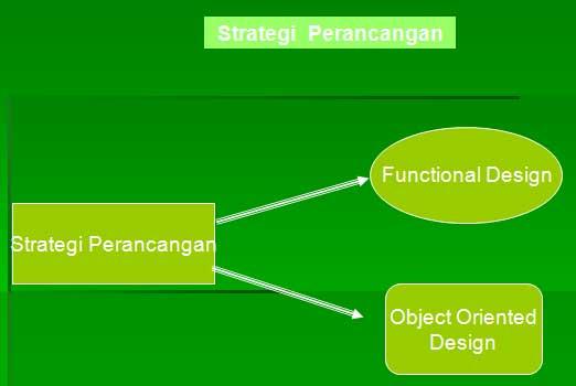 gambar strategi perancangan