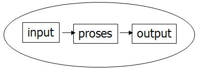 input output analisa proses bisnis