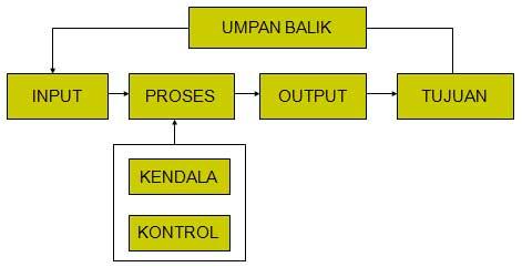 gambar model umum sistem