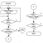 Contoh Flowchart Program Sistem Pakar