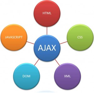 gambar pemrograman ajax