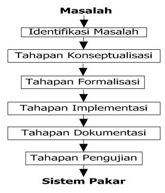 gambar tahapan pembuatan dalam sistem pakar