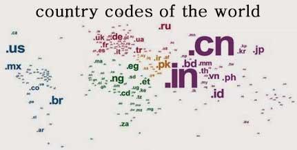 nama domain seluruh negara di dunia dengan kode domain yang berbeda