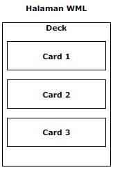hubungan deck dan card