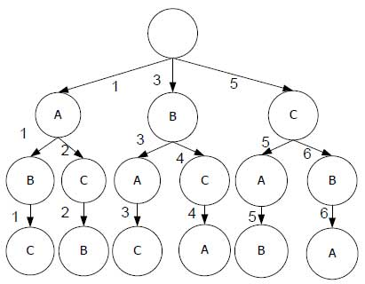 pencarian generate and test