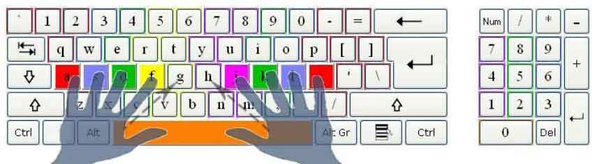 gambar letak jari pada huruf asdfg-hjkl