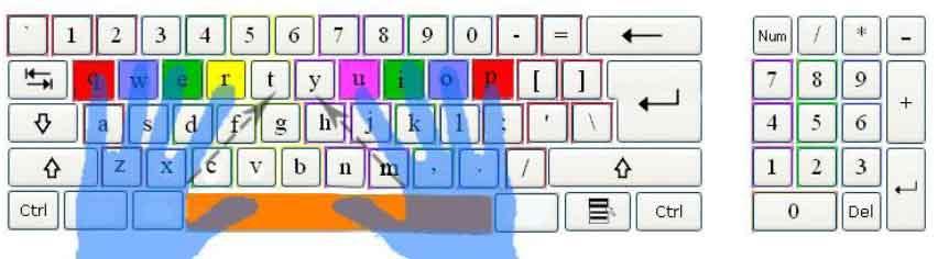 gambar letak jari pada huruf qwert yuiop