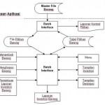 Contoh Proposal Manajemen Proyek Perangkat Lunak (MPPL)