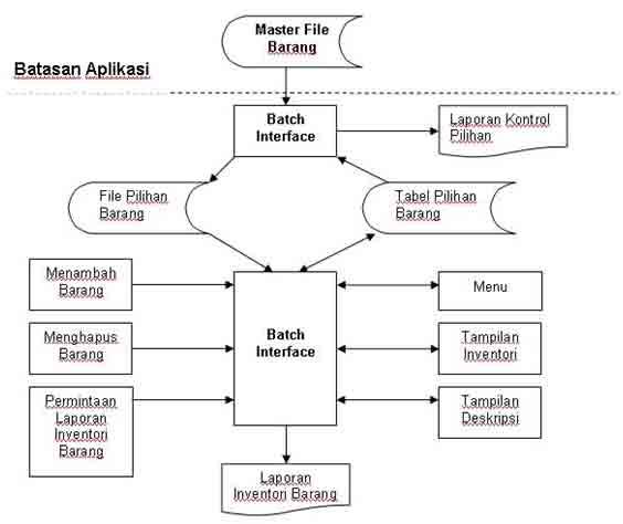 diagram alir sistem gudang online