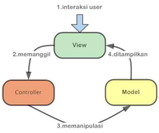 diagram arsitektur mvc belajar asp.net