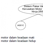 Skripsi TI ~ Sistem Pakar Identifikasi Kerusakan Motor Kawasaki Ninja 250R