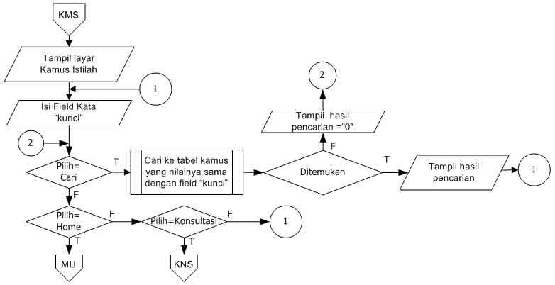 flowchart kamus istilah sistem pakar