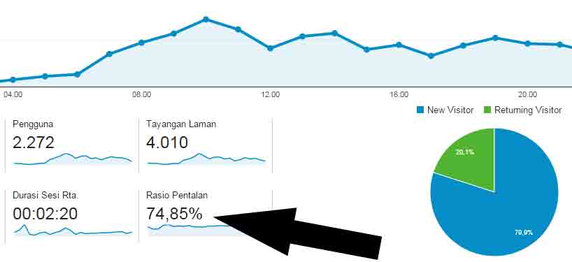 bounce rate blog di google analytics