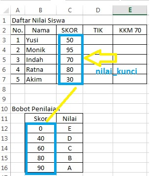 nilai kunci true