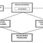 Jurnal TI ~ Sistem Pakar Untuk Mendiagnosa Kerusakan Perangkat Televisi Menggunakan Metode Backward Chaining