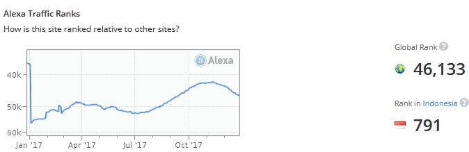 result-alexa-rank